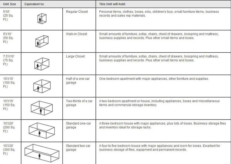 Use Belleville Storage Centeru0027s Storage Guidelines Chart to Find the Right Size Storage Unit  sc 1 st  Belleville Storage & Storage Guidelines for Self Storage Units from Belleville Storage ...